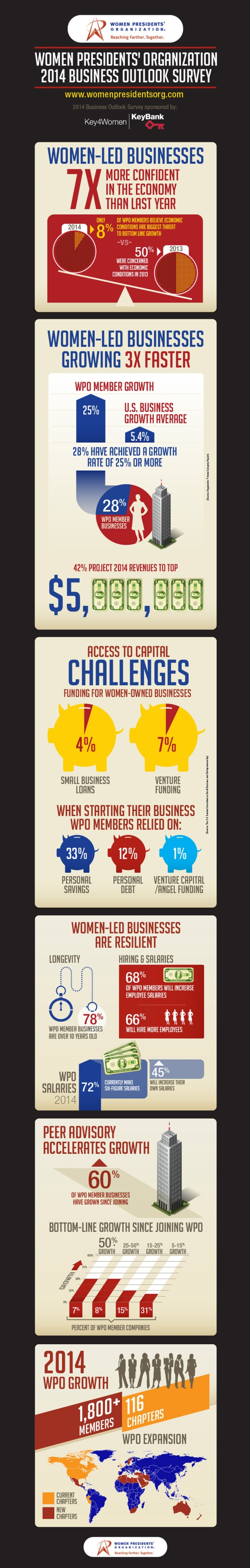 WPO-Business Outlook Survey InfoGraphic-2014 resized
